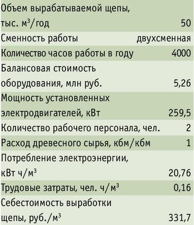 Таблица 2. Технико-экономические показатели производства щепы на технологической линии ЛЩ-80