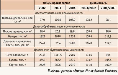 Таблица 1. Объемы производства основных видов продукции лесопромышленного комплекса в 2002–2004 годах