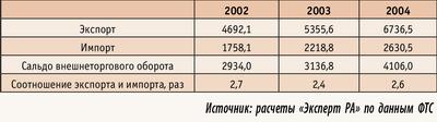 Таблица 2. Показатели экспорта и импорта древесины и целлюлозно-бумажных изделий в 2002–2004 годах, $ млн