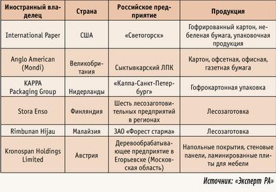 Таблица 3. Основные российские активы иностранных компаний в сфере ЛПК