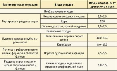 Таблица 1. Отходы, образующиеся при различных технологических опе-рациях производства фанеры