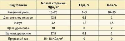 Таблица 2. Сравнительные характеристики различных видов топлива