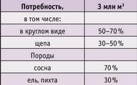 Таблица 1. Характеристика сырья