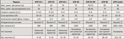 Посмотреть в PDF-версии журнала.Таблица. Краткие технические характеристики харвестерных головок AFM