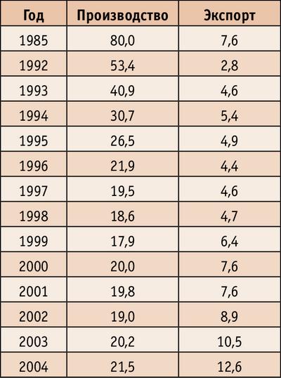 Таблица 2. Объем производства и экспорта пиломатериалов с 1985 по 2004 годы, млн куб м