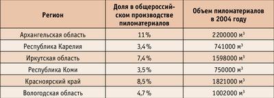 Таблица 3. Регионы – крупнейшие производители пиломатериалов в России