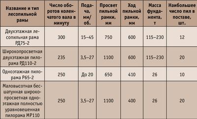 Таблица 1. Сравнительная таблица параметров лесопильных рам