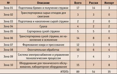 Таблица 1. Состав российского оборудования
