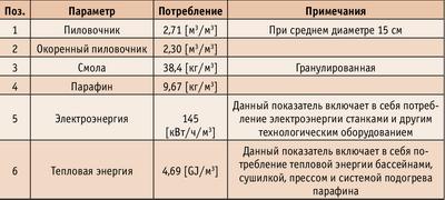 Таблица 2. Расход сырья и энергоресурсов
