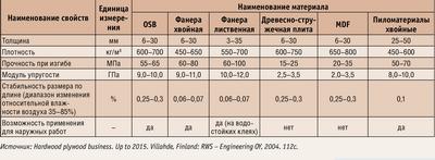 Посмотреть в PDF-версии журнала. Таблица 1. Основные свойства древесных материалов