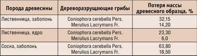 Таблица 2. Биостойкость древесины под воздействием дереворазрушающих грибов