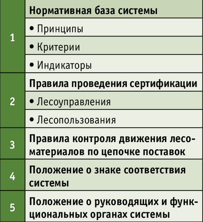 Рис. 1. Структура системы добровольной лесной сертификации в России