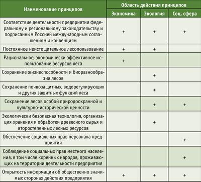 Рис. 3. Принципы устойчивого лесопользования и ведения лесного хозяйства системы добровольной лесной сертификации в России