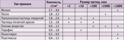 Таблица 1. Плотность и размеры частиц примесей ММ
