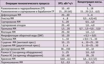 Таблица 2. УРЭ и концентрация массы при выполнении операций технологического процесса переработки макулатуры