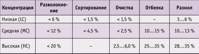 Таблица 3. Концентрация ММ на различных ступенях переработки