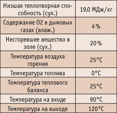 Условия гарантии (DIN 1942, без электричества)
