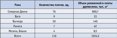 Таблица. Информация о плотах зимней сплотки, сформированных на реках Архангельской области зимой 2005–2006 года