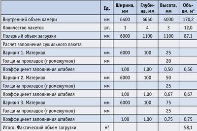 Таблица 1. Расчет загрузочного объема камеры