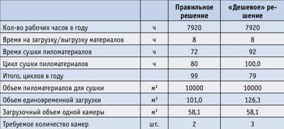 Таблица 2. Расчет производительности сушильных камер