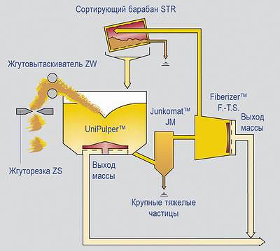 Рис. 2. Узел разволокнения типа TwinPulp II