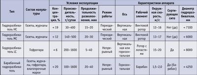 Посмотреть в PDF-версии журнала. Таблица 1. Технические характеристики оборудования и условия эксплуатации гидроразбивателей (pulper)  и барабанных гидроразбивателей (drum pulpers)