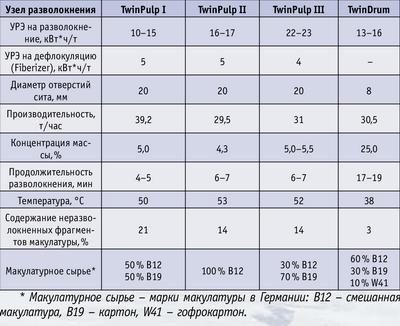 Таблица 2. Параметры и показатели эффективности разволокнения макулатуры в узлах разволокнения фирмы Voith