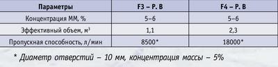 Таблица 3. Характеристика аппаратов типа Fiberizer TM