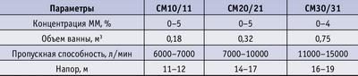 Таблица 4. Характеристика аппаратов типа Contaminex СМ