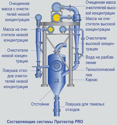 Схема двухступенчатой грубой очистки макулатурной массы в гидроциклонах – система «Протектор PRO»