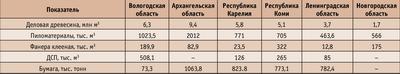 Посмотреть в PDF-версии журнала. Таблица 1. Основные виды производства лесопродукции за 2005 год в сравнении с субъектами Северо-Западного федерального округа