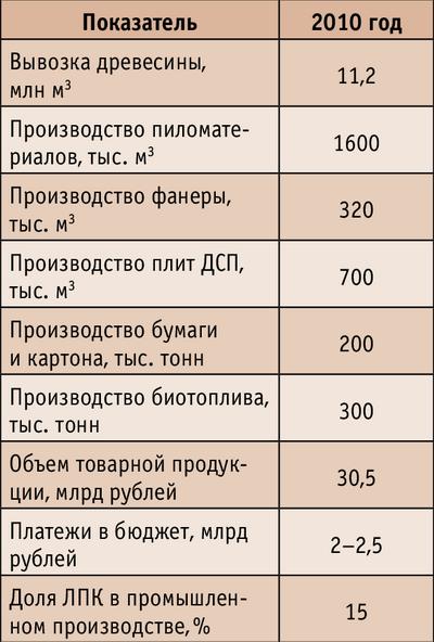 Таблица 2. Основные индикаторы развития ЛПК области к 2010 году