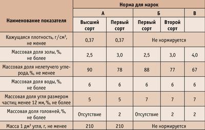 Таблица. Физико-химические показатели древесного угля (ГОСТ 7657–84)