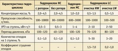 Таблица 1. Характеристика гидроциклонов