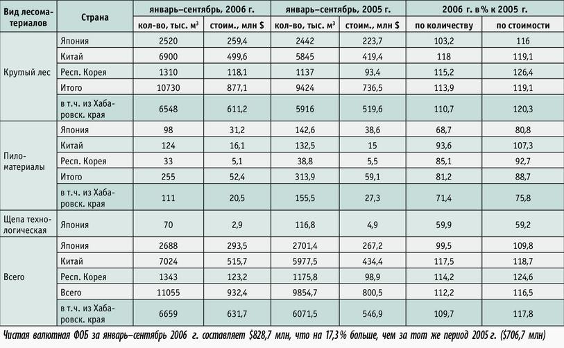 Посмотреть в PDF-версии журнала. Отгрузка российских лесоматериалов из Дальневосточного федерального округа в страны АТР (в ценах СИФ)