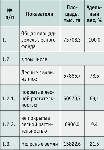 Таблица 1. Распределение лесного фонда по категориям земель