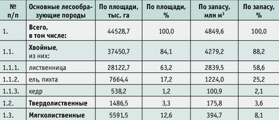 Таблица 2. Породный состав лесов