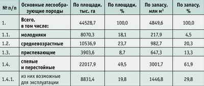 Таблица 3. Возрастная структура лесов