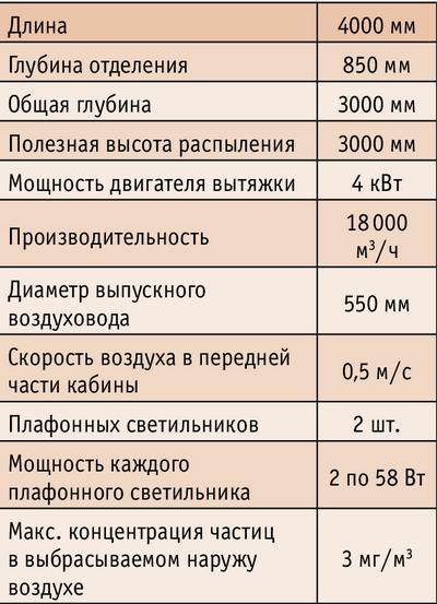 Кабина сухой отделки CVS30-40/T4