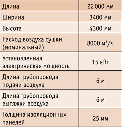 Туннель сушки с системой LDP mod. EDLF 220-34-43-8/EA
