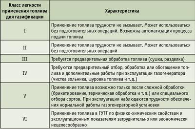 Таблица 1. Классификация газогенераторных видов топлива по легкости их применения в газогенераторных установках транспортного типа