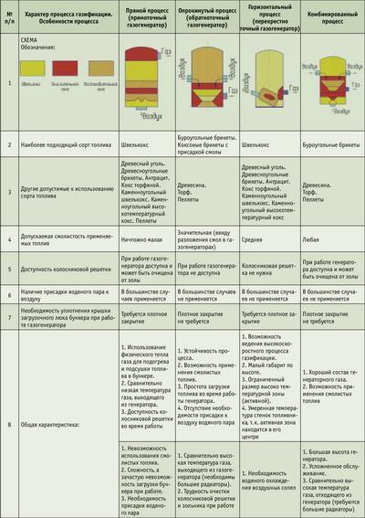 Посмотреть в PDF-версии журнала. Таблица 3. Сводные характеристики наиболее перспективных газогенераторных установок транспортного типа