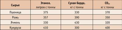 Таблица. Выход продуктов с тонны сырья (сухой помол)