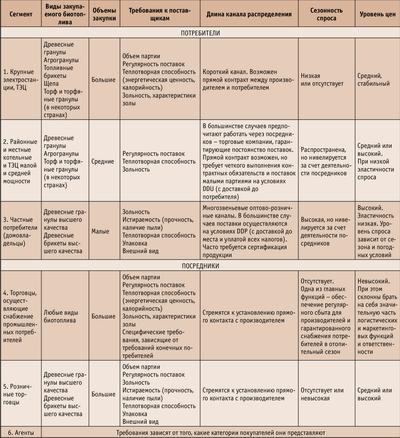 Посмотреть в PDF-версии журнала. Таблица. Таблица. Сегментирование по типу потребителей / покупателей пеллет