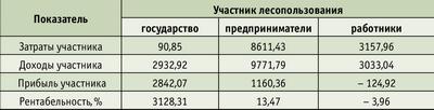 Таблица. Затраты и доходы участников лесопользования, млн руб./год