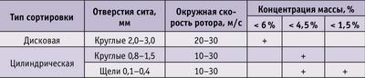 Таблица 1. Типы сортировок и режимы их эксплуатации