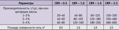 Таблица 2. Характеристика сортировок СВП