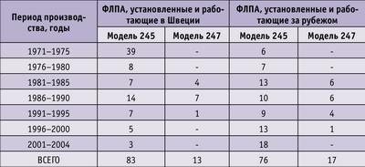 Таблица 1. Динамика производства фрезерно-ленточнопильных агрегатов фирмой «Содерхамн Эрикссон»