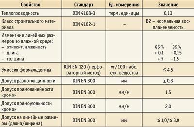 Таблица 1. Строительные характеристики OSB