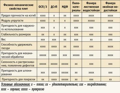 Таблица 2. Сравнение физико-механических показателей древесных плит
